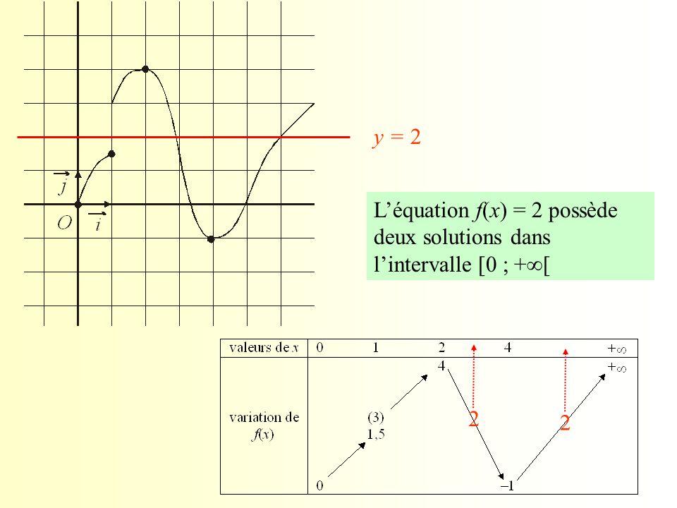 y = 2 L'équation f(x) = 2 possède deux solutions dans l'intervalle [0 ; +[ 2 2